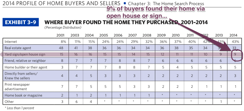 2014 Where the Buyer Found their Home NAR